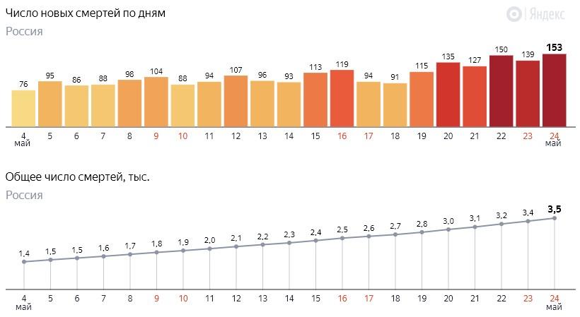 Число новых смертей от коронавируса COVID-19 по дням в России от 24 мая 2020 года