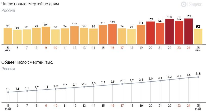 Число новых смертей от коронавируса COVID-19 по дням в России от 25 мая 2020 года