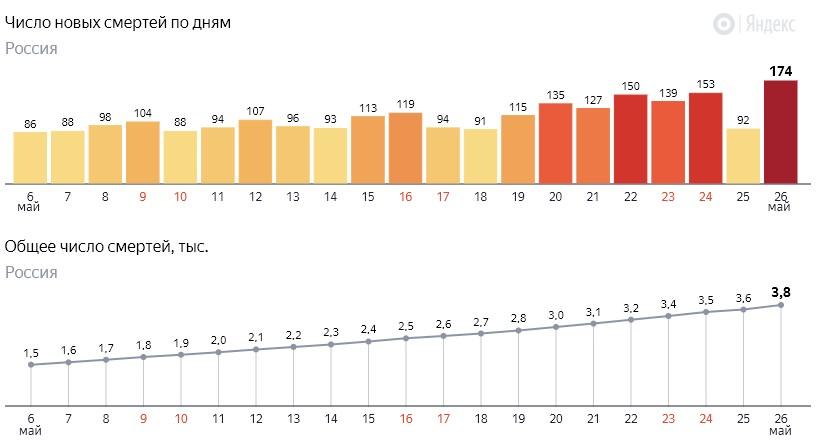 Число новых смертей от коронавируса COVID-19 по дням в России от 26 мая 2020 года