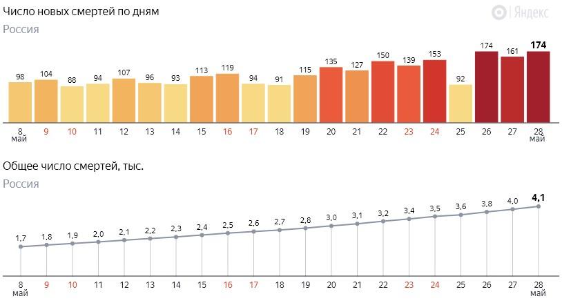 Число новых смертей от коронавируса COVID-19 по дням в России от 28 мая 2020 года