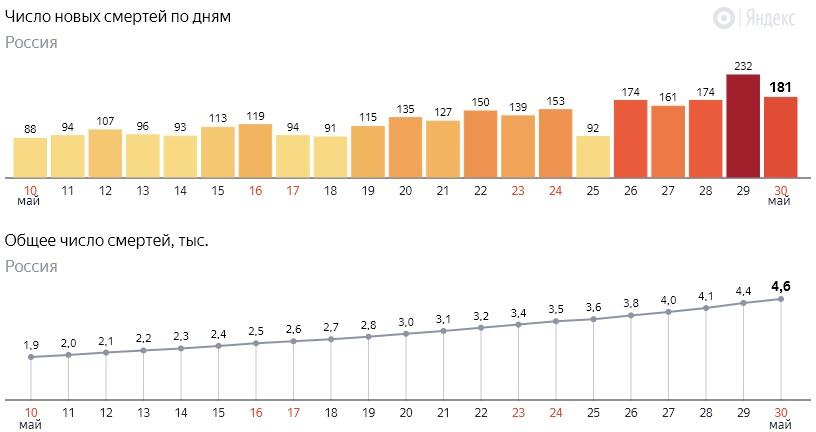 Число новых смертей от коронавируса COVID-19 по дням в России от 30 мая 2020 года