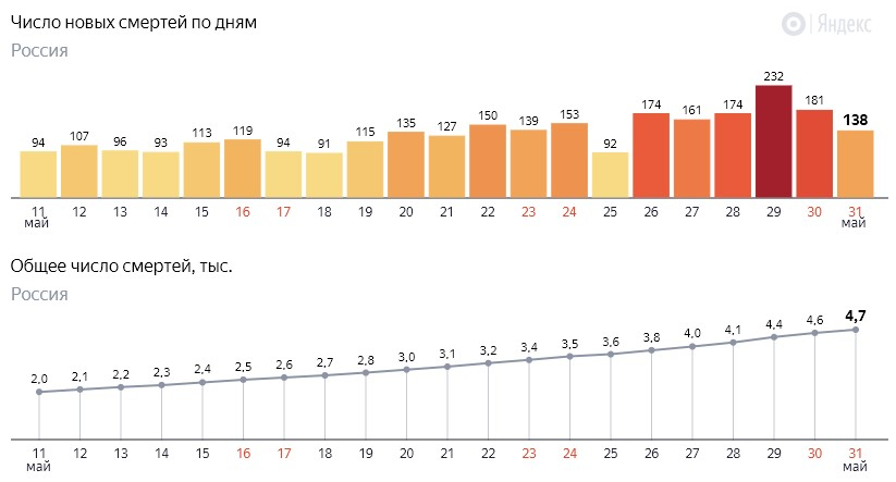 Число новых смертей от коронавируса COVID-19 по дням в России от 31 мая 2020 года
