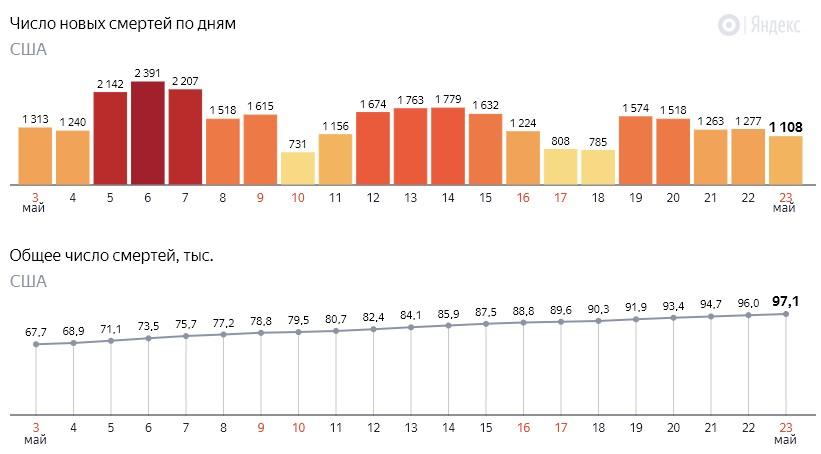 Число новых смертей от коронавируса COVID-19 по дням в США на 24 мая 2020 года