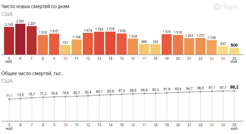 Число новых смертей от коронавируса COVID-19 по дням в США на 26 мая 2020 года