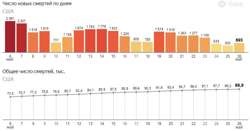 Число новых смертей от коронавируса COVID-19 по дням в США на 27 мая 2020 года