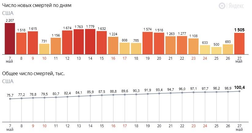 Число новых смертей от коронавируса COVID-19 по дням в США на 28 мая 2020 года