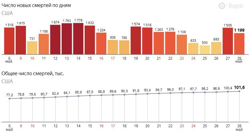 Число новых смертей от коронавируса COVID-19 по дням в США на 29 мая 2020 года