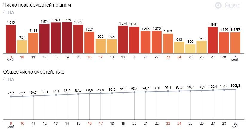 Число новых смертей от коронавируса COVID-19 по дням в США на 30 мая 2020 года