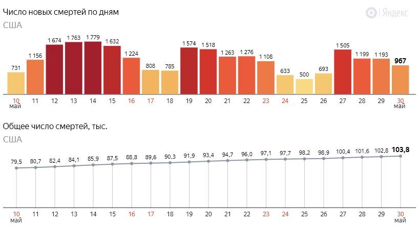 Число новых смертей от коронавируса COVID-19 по дням в США на 31 мая 2020 года