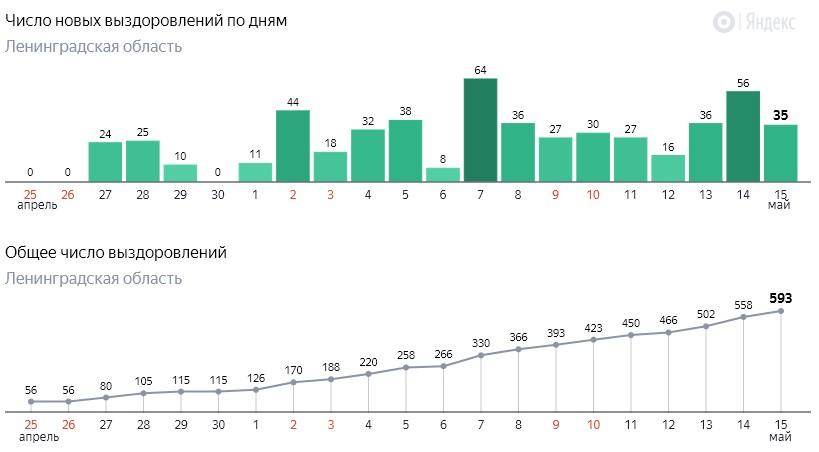 Число новых выздоровлений от коронавируса COVID-19 по дням в Ленинградской области от 15 мая 2020 года