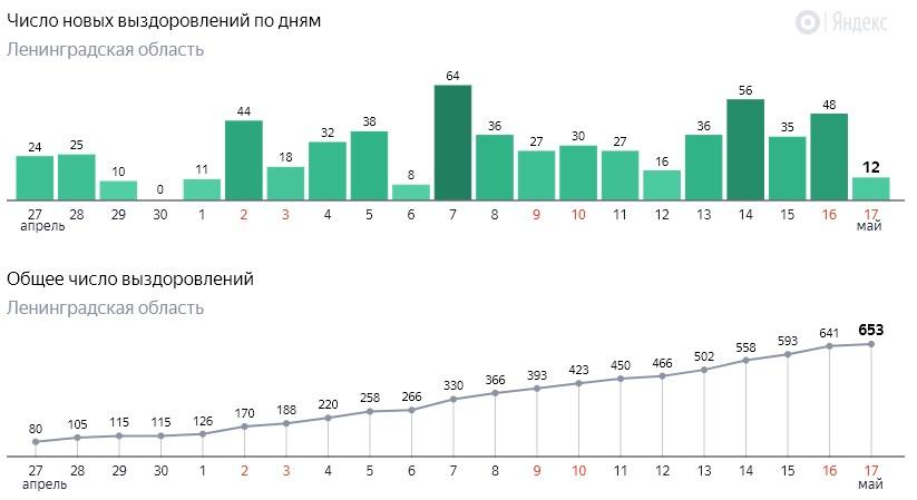 Число новых выздоровлений от коронавируса COVID-19 по дням в Ленинградской области от 17 мая 2020 года