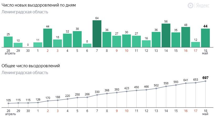 Число новых выздоровлений от коронавируса COVID-19 по дням в Ленинградской области от 18 мая 2020 года
