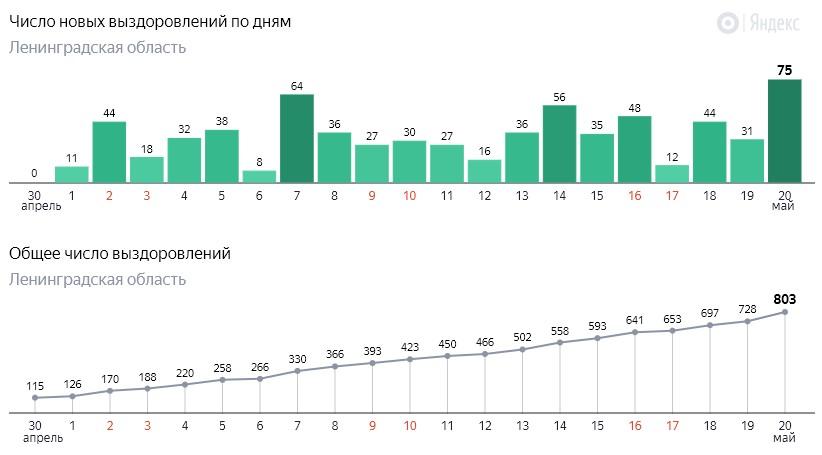 Число новых выздоровлений от коронавируса COVID-19 по дням в Ленинградской области от 20 мая 2020 года