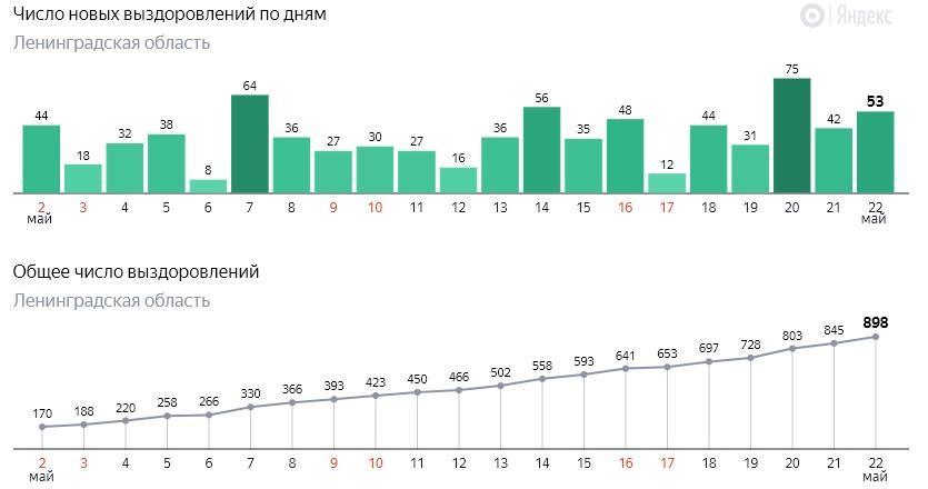 Число новых выздоровлений от коронавируса COVID-19 по дням в Ленинградской области от 22 мая 2020 года