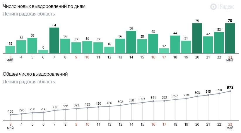 Число новых выздоровлений от коронавируса COVID-19 по дням в Ленинградской области от 23 мая 2020 года