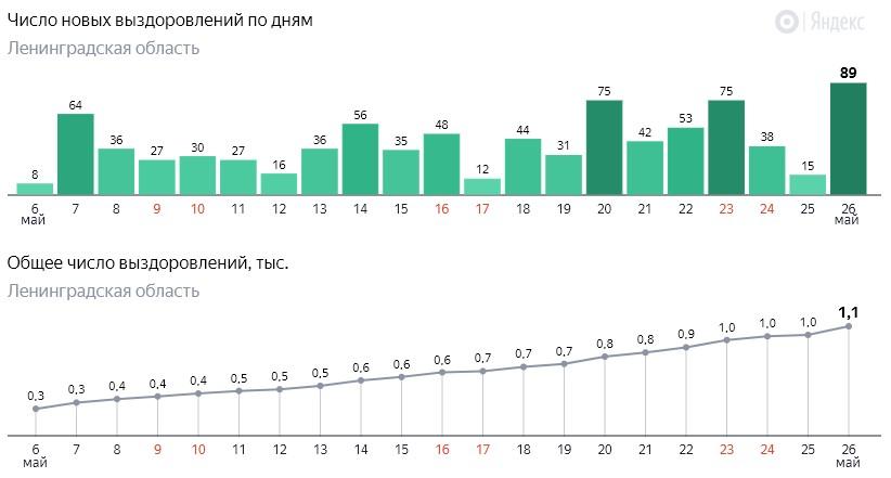 Число новых выздоровлений от коронавируса COVID-19 по дням в Ленинградской области от 26 мая 2020 года