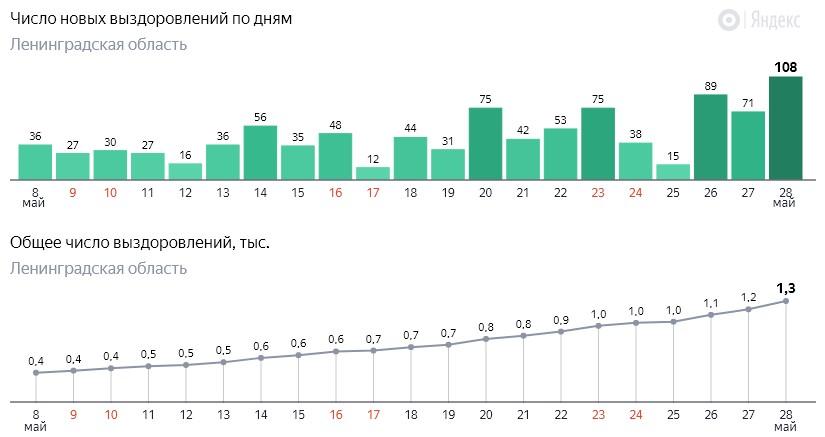 Число новых выздоровлений от коронавируса COVID-19 по дням в Ленинградской области от 28 мая 2020 года