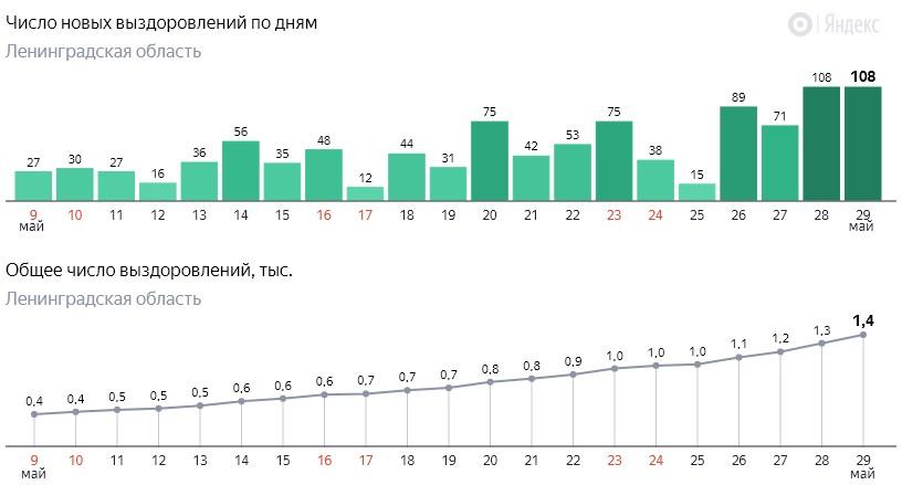 Число новых выздоровлений от коронавируса COVID-19 по дням в Ленинградской области от 29 мая 2020 года