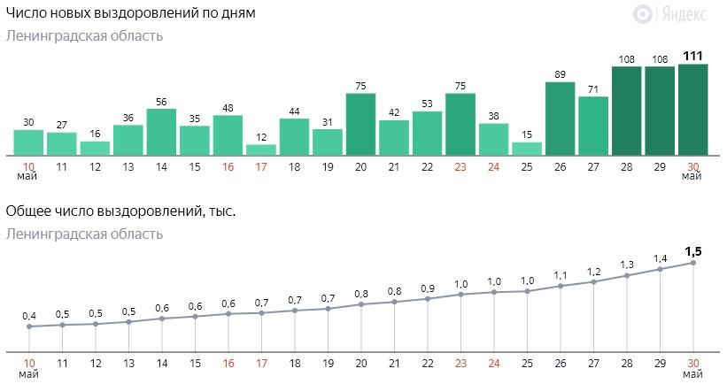 Число новых выздоровлений от коронавируса COVID-19 по дням в Ленинградской области от 30 мая 2020 года