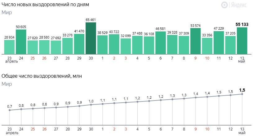 Число новых выздоровлений от коронавируса COVID-19 по дням в мире от 14 мая 2020 года