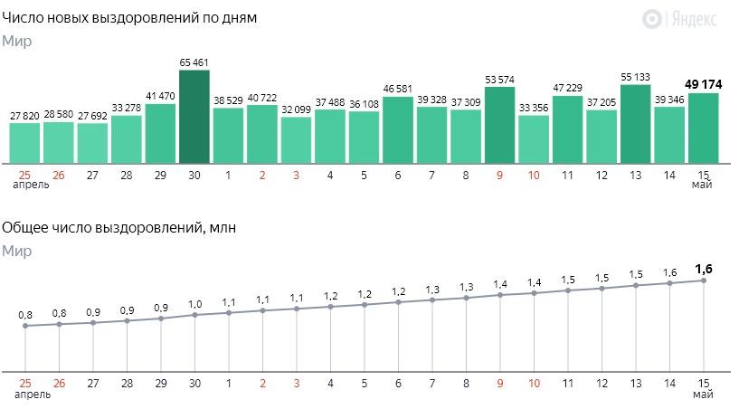 Число новых выздоровлений от коронавируса COVID-19 по дням в мире на 16 мая 2020 года