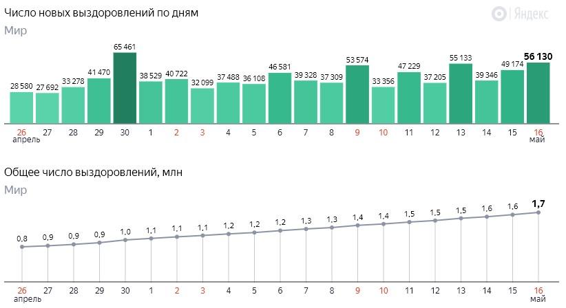 Число новых выздоровлений от коронавируса COVID-19 по дням в мире на 17 мая 2020 года