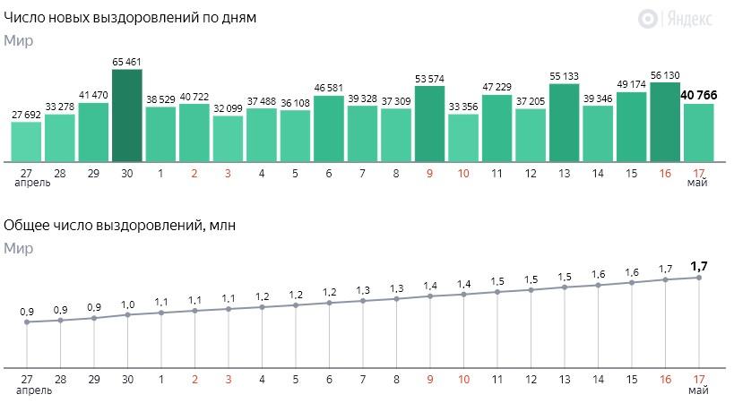 Число новых выздоровлений от коронавируса COVID-19 по дням в мире на 18 мая 2020 года