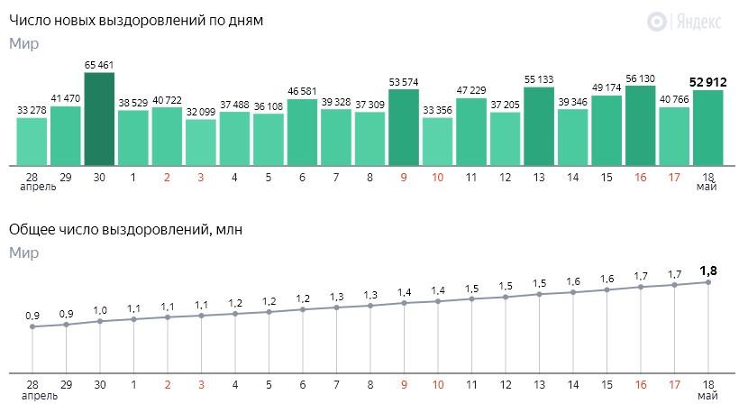 Число новых выздоровлений от коронавируса COVID-19 по дням в мире на 19 мая 2020 года