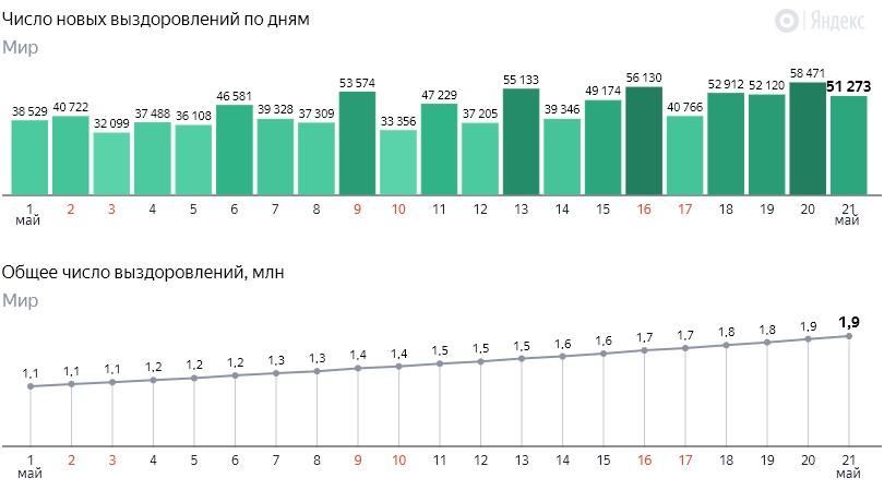 Число новых выздоровлений от коронавируса COVID-19 по дням в мире на 22 мая 2020 года