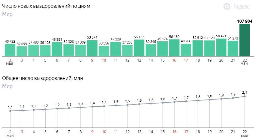 Число новых выздоровлений от коронавируса COVID-19 по дням в мире на 23 мая 2020 года