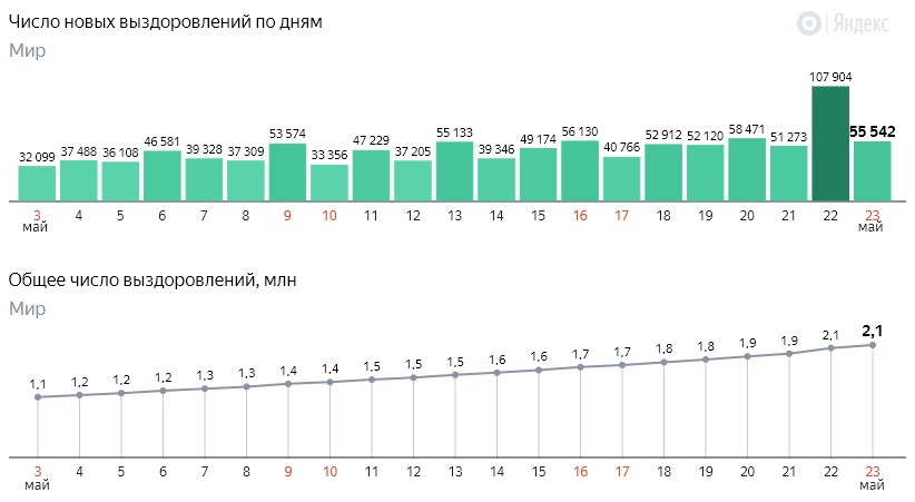 Число новых выздоровлений от коронавируса COVID-19 по дням в мире на 24 мая 2020 года