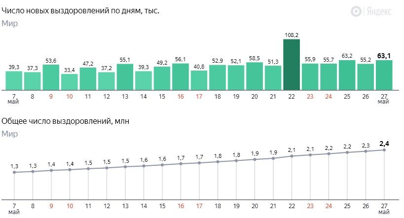 Число новых выздоровлений от коронавируса COVID-19 по дням в мире на 28 мая 2020 года
