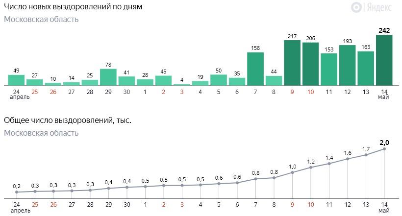 Число новых выздоровлений от коронавируса COVID-19 по дням в Московской области от 14 мая 2020 года