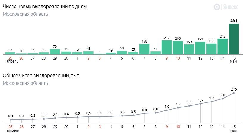 Число новых выздоровлений от коронавируса COVID-19 по дням в Московской области от 15 мая 2020 года