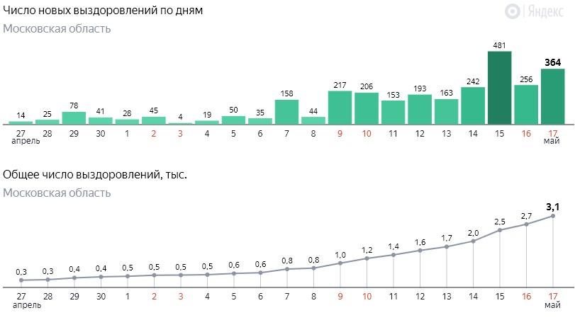 Число новых выздоровлений от коронавируса COVID-19 по дням в Московской области на 17 мая 2020 года