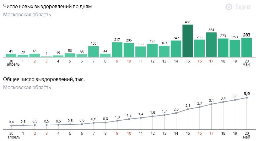 Число новых выздоровлений от коронавируса COVID-19 по дням в Московской области на 20 мая 2020 года
