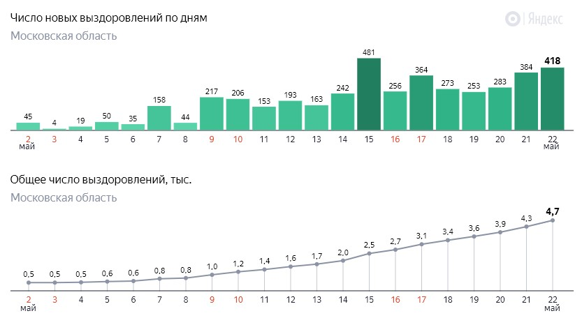 Число новых выздоровлений от коронавируса COVID-19 по дням в Московской области на 22 мая 2020 года