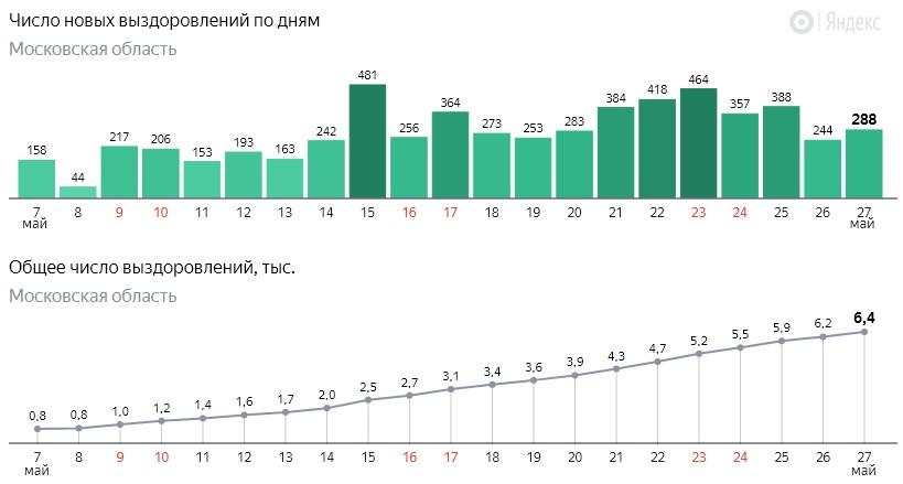 Число новых выздоровлений от коронавируса COVID-19 по дням в Московской области на 27 мая 2020 года