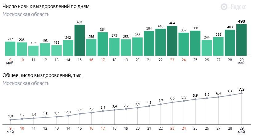 Число новых выздоровлений от коронавируса COVID-19 по дням в Московской области на 29 мая 2020 года