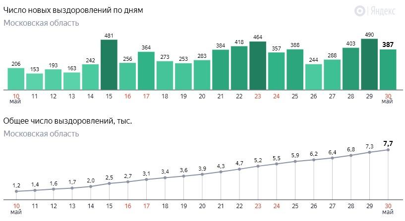 Число новых выздоровлений от коронавируса COVID-19 по дням в Московской области на 30 мая 2020 года