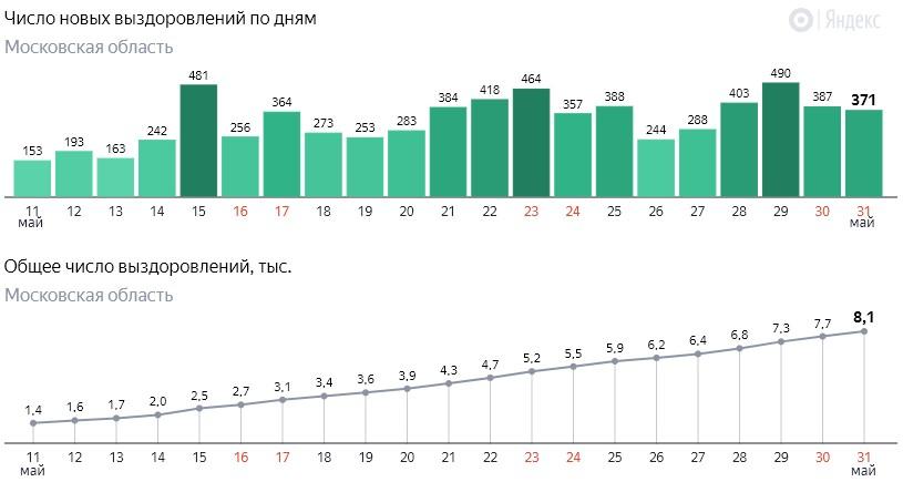 Число новых выздоровлений от коронавируса COVID-19 по дням в Московской области на 31 мая 2020 года