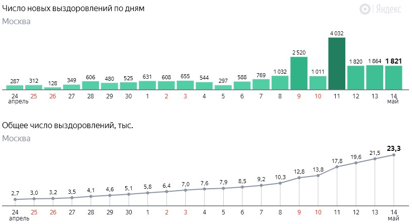 Число новых выздоровлений от коронавируса COVID-19 по дням в Москве от 14 мая 2020 года