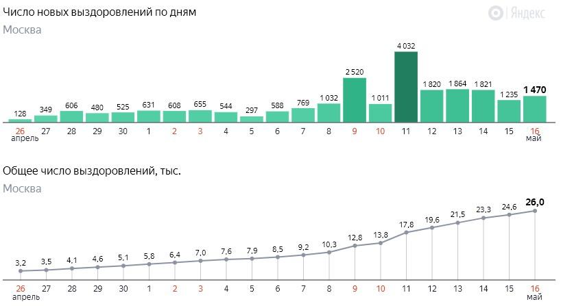 Число новых выздоровлений от коронавируса COVID-19 по дням в Москве на16 мая 2020 года