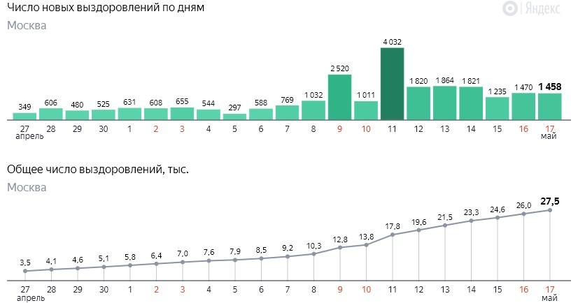 Число новых выздоровлений от коронавируса COVID-19 по дням в Москве на17 мая 2020 года