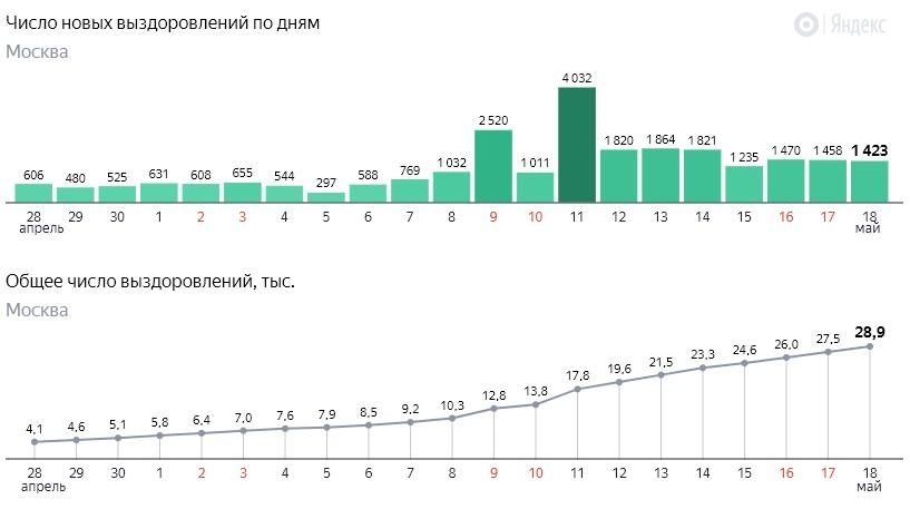 Число новых выздоровлений от коронавируса COVID-19 по дням в Москве на 18 мая 2020 года