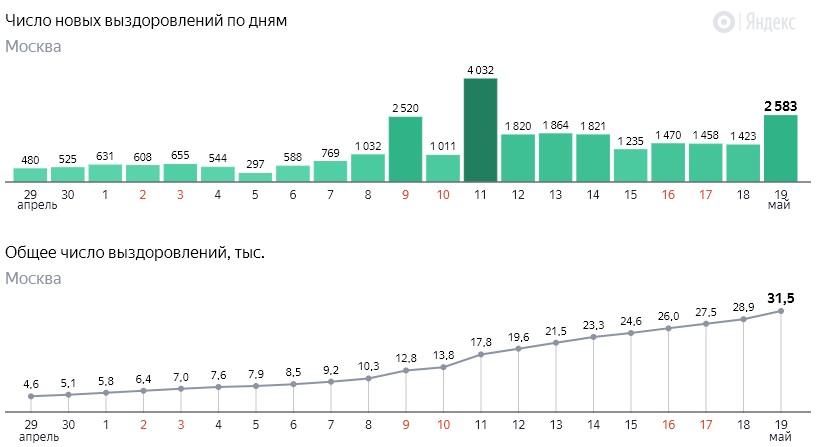 Число новых выздоровлений от коронавируса COVID-19 по дням в Москве на 19 мая 2020 года