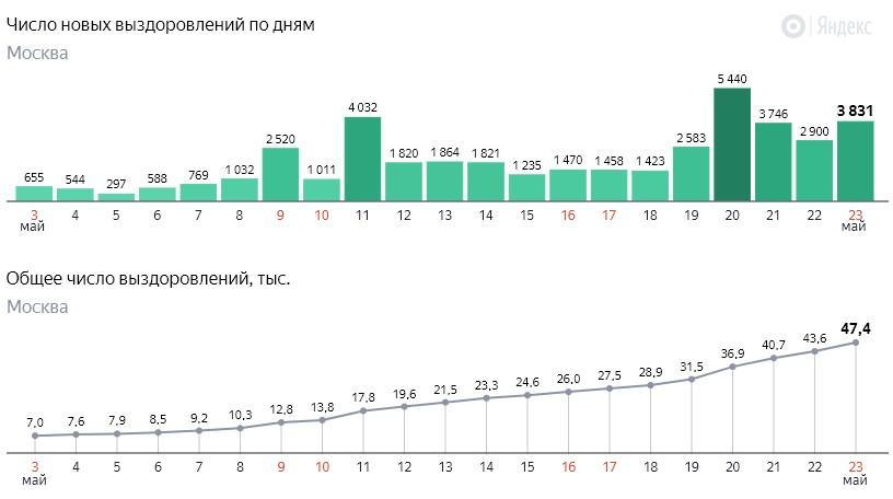 Число новых выздоровлений от коронавируса COVID-19 по дням в Москве на 23 мая 2020 года