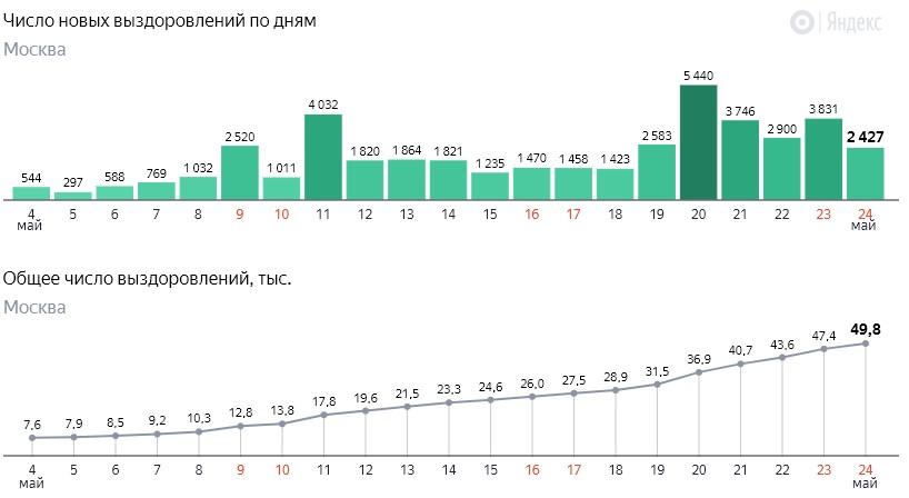 Число новых выздоровлений от коронавируса COVID-19 по дням в Москве на 24 мая 2020 года