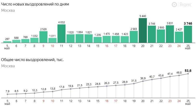 Число новых выздоровлений от коронавируса COVID-19 по дням в Москве на 25 мая 2020 года