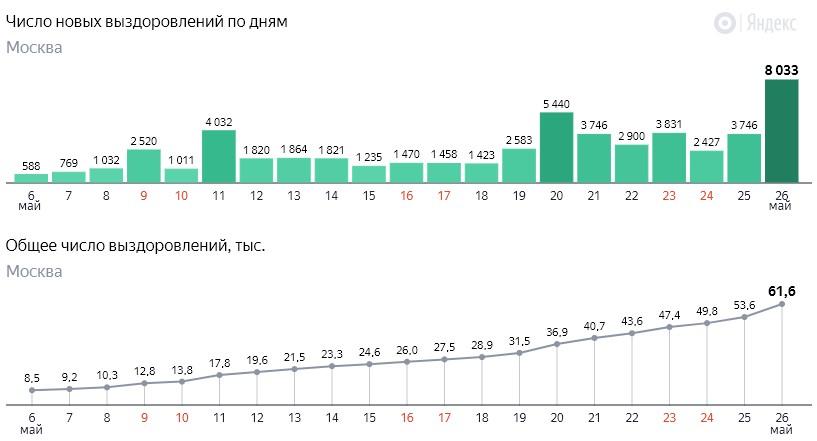 Число новых выздоровлений от коронавируса COVID-19 по дням в Москве на 26 мая 2020 года